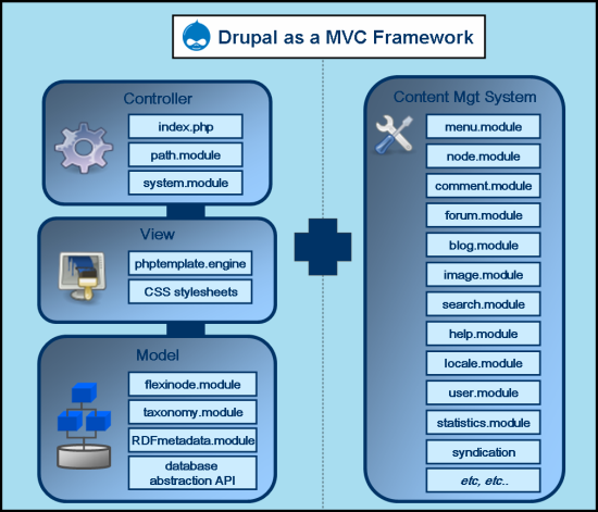 Drupal (A CMS) is going Comercial